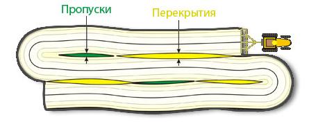 обробка з агронавігатором